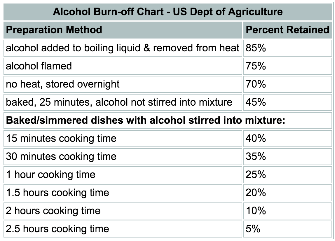 [Source: USDA]
