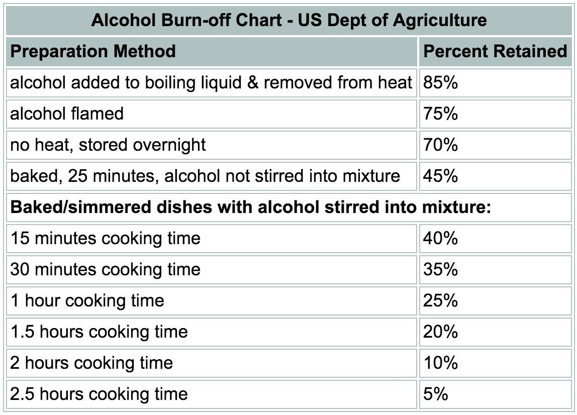 [Source: USDA]